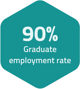 There's a ninety percent graduate employment rate at SAIT